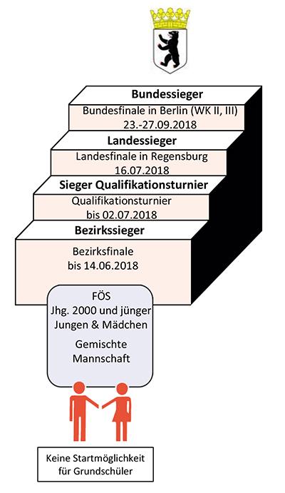 regierungsbezirke bayern üben