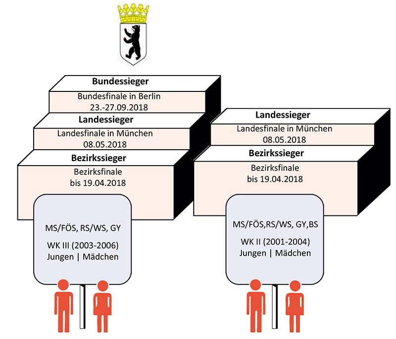 Bayerische Landesstelle für den Schulsport